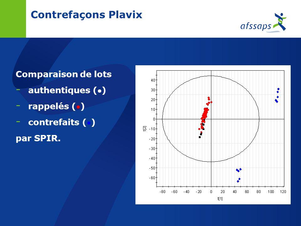 Contrefaçons Plavix Comparaison de lots authentiques () rappelés ()