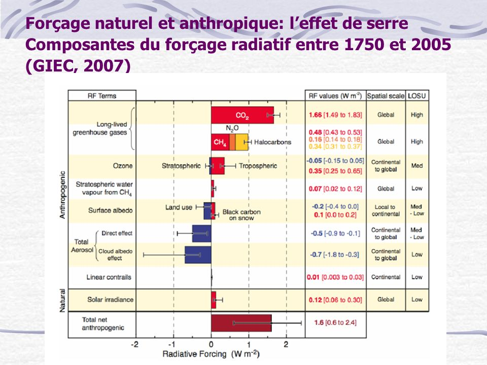 Forçage naturel et anthropique: l'effet de serre