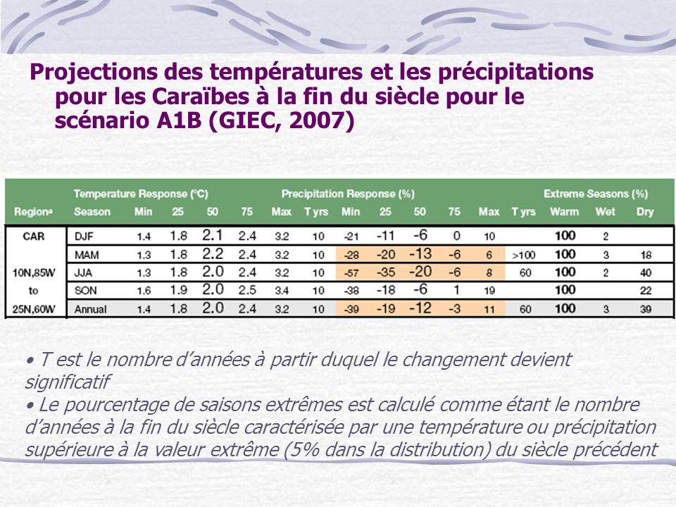 Projections des températures et les précipitations pour les Caraïbes à la fin du siècle pour le scénario A1B (GIEC, 2007)