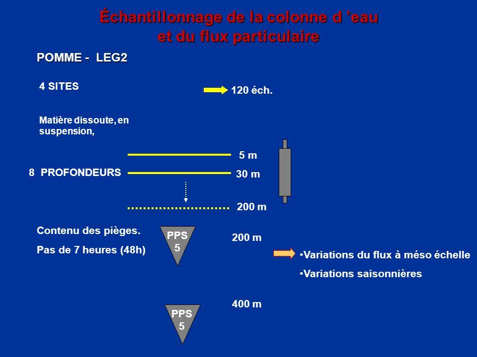 Échantillonnage de la colonne d 'eau et du flux particulaire