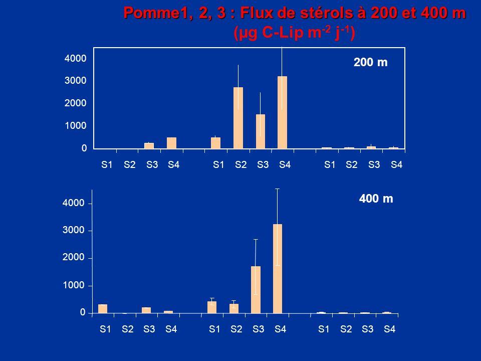 Pomme1, 2, 3 : Flux de stérols à 200 et 400 m