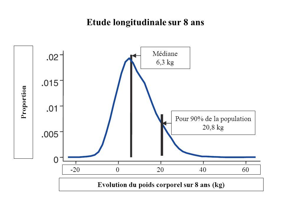 Evolution du poids corporel sur 8 ans (kg)