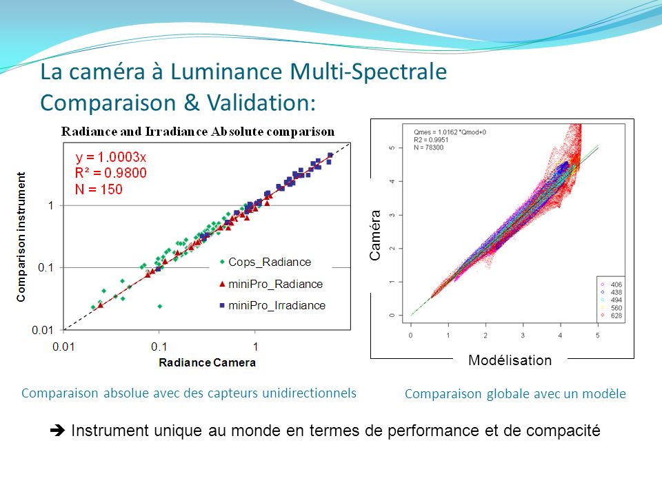 La caméra à Luminance Multi-Spectrale Comparaison & Validation: