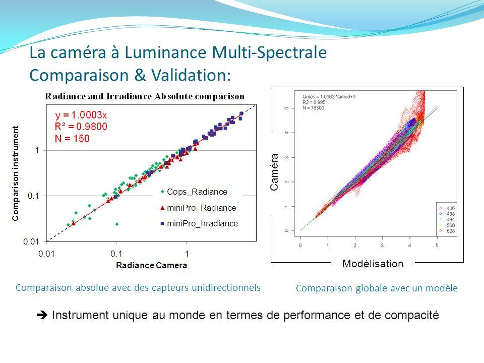 La caméra à Luminance Multi-Spectrale Comparaison & Validation: