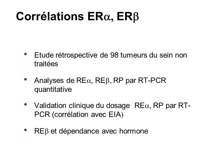 Corrélations ERa, ERb Etude rétrospective de 98 tumeurs du sein non traitées. Analyses de REa, REb, RP par RT-PCR quantitative.