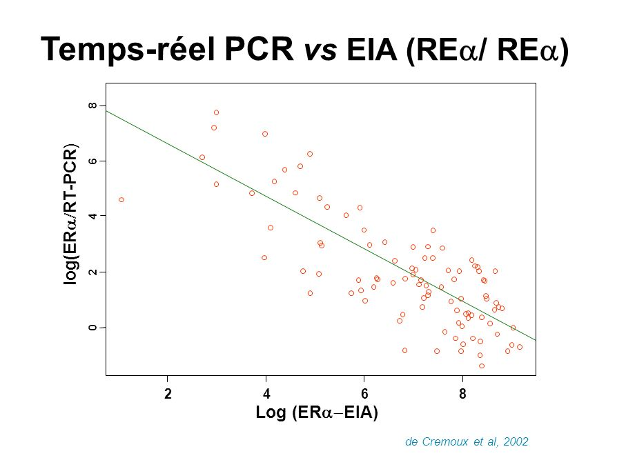 Temps-réel PCR vs EIA (REa/ REa)