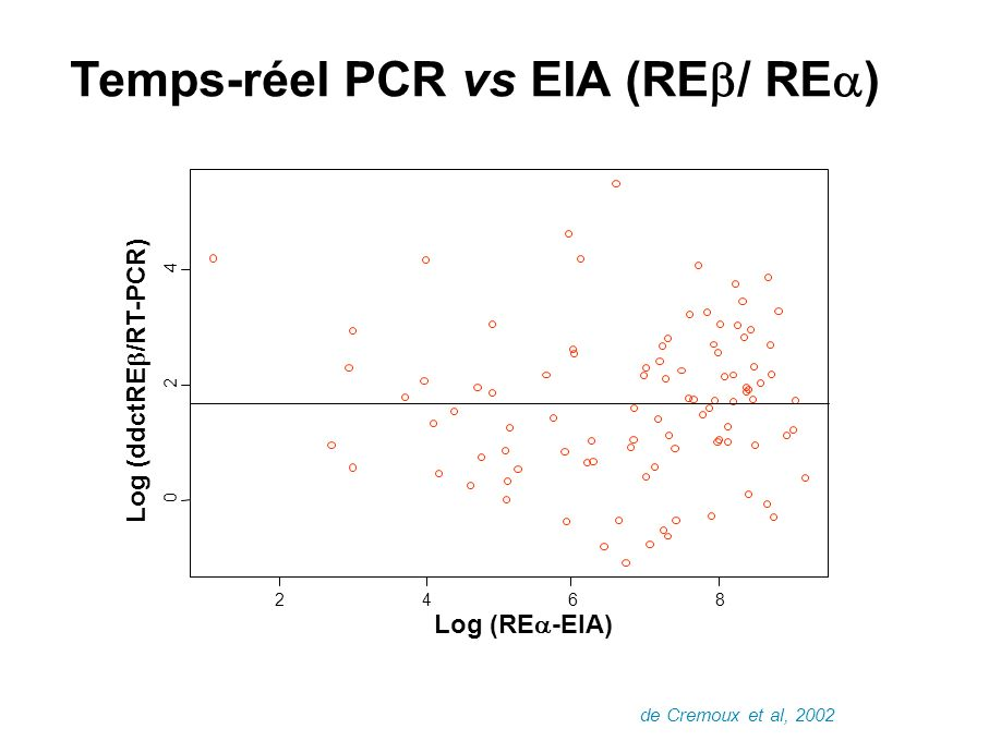Temps-réel PCR vs EIA (REb/ REa)