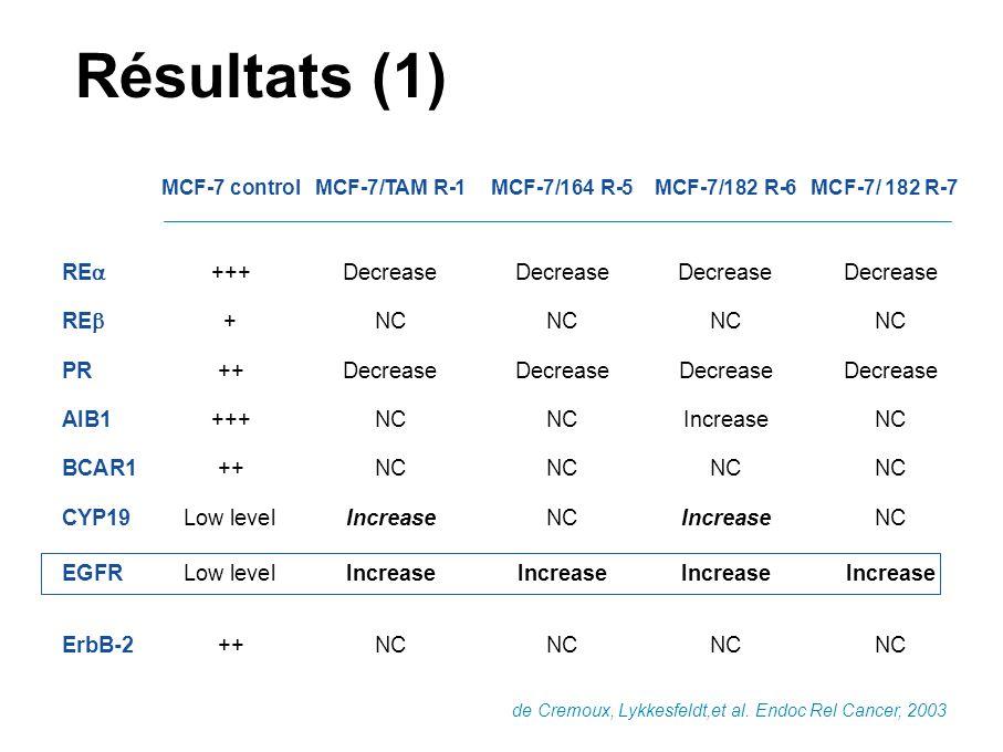 Résultats (1) RE +++ Decrease Decrease Decrease Decrease