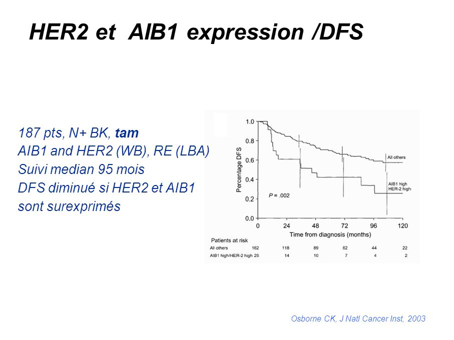 HER2 et AIB1 expression /DFS