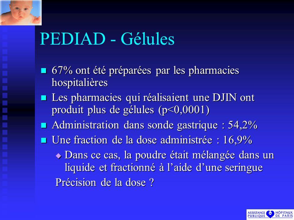 PEDIAD - Gélules 67% ont été préparées par les pharmacies hospitalières.