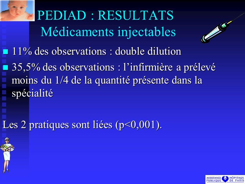 PEDIAD : RESULTATS Médicaments injectables