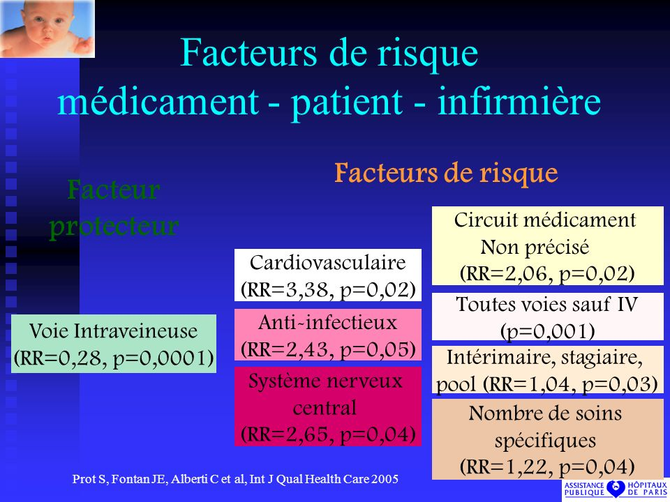 Facteurs de risque médicament - patient - infirmière