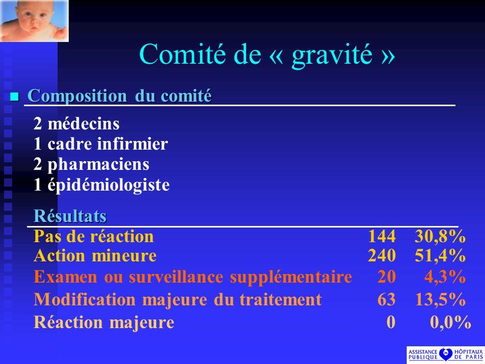 Comité de « gravité » Composition du comité 2 médecins