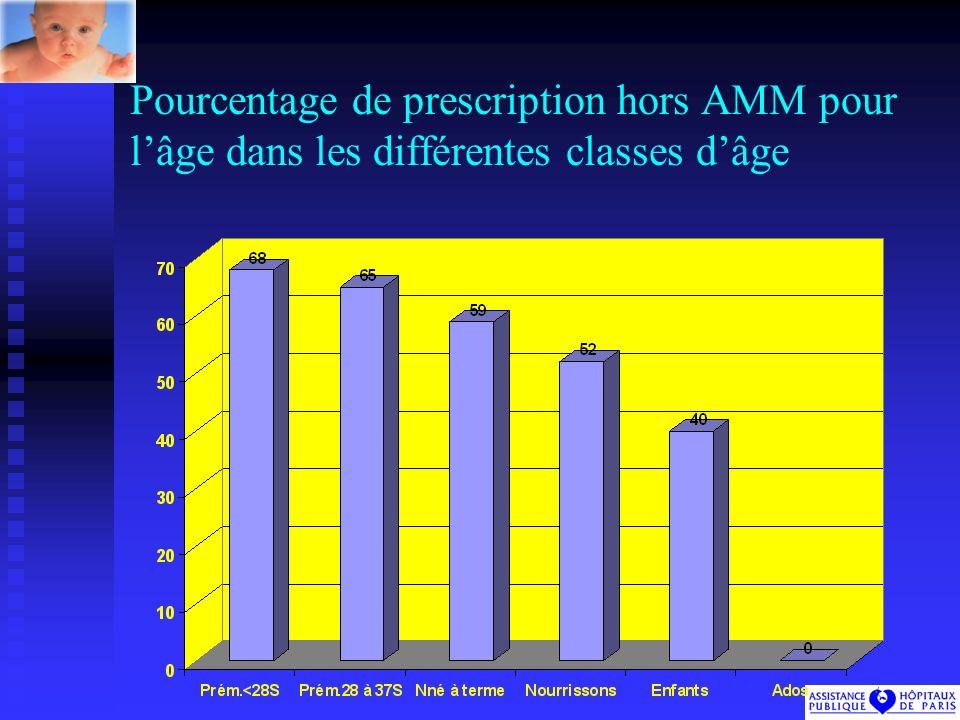 Pourcentage de prescription hors AMM pour l'âge dans les différentes classes d'âge