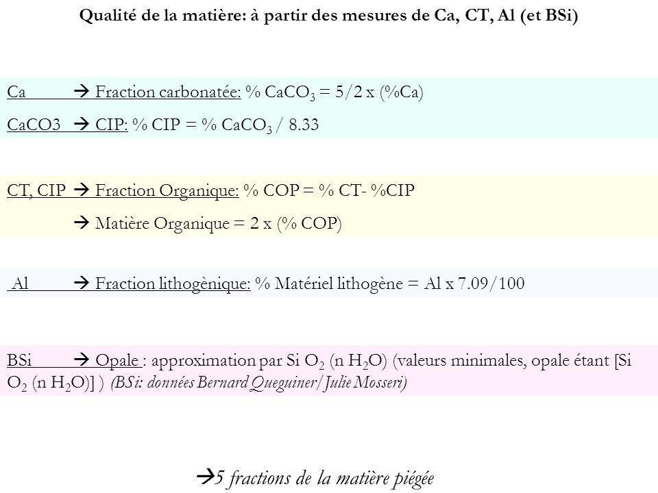 Qualité de la matière: à partir des mesures de Ca, CT, Al (et BSi)