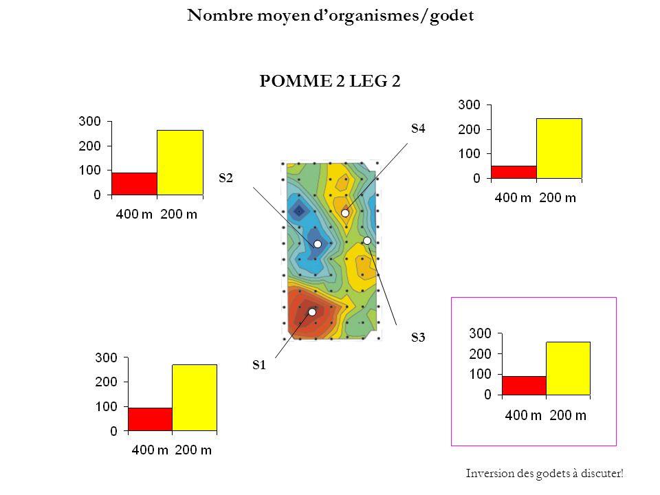 Nombre moyen d'organismes/godet