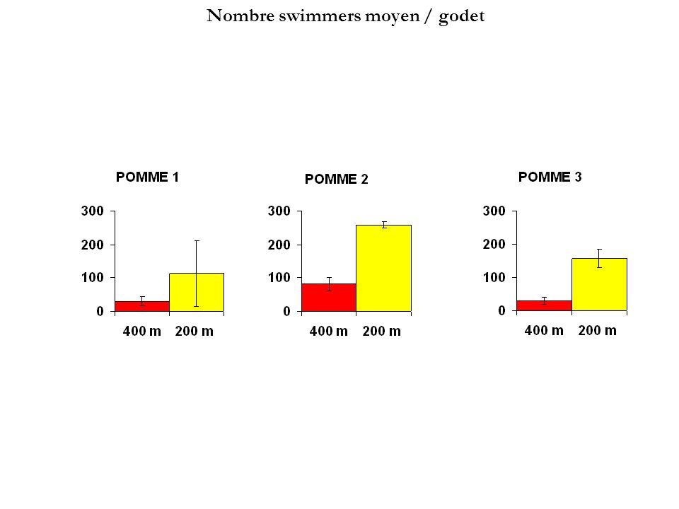 Nombre swimmers moyen / godet