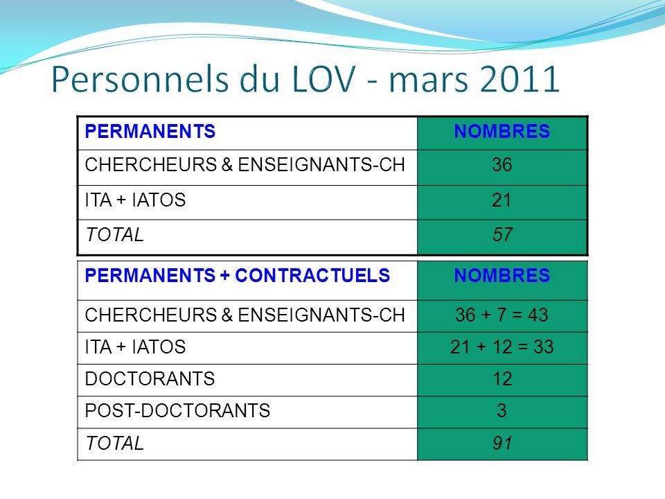 Personnels du LOV - mars 2011