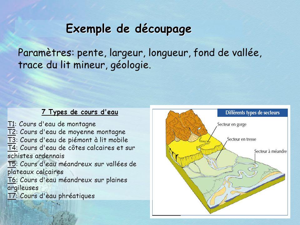 Exemple de découpage Paramètres: pente, largeur, longueur, fond de vallée, trace du lit mineur, géologie.