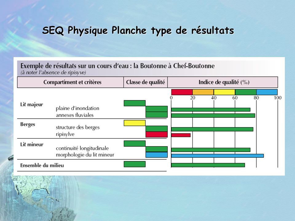 SEQ Physique Planche type de résultats