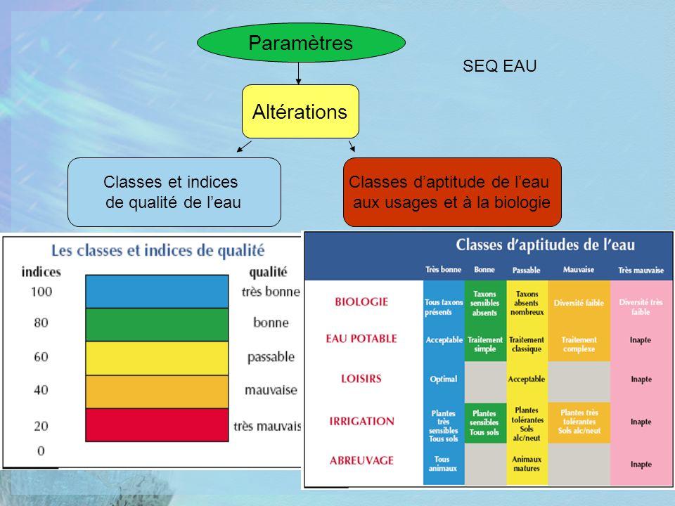 Paramètres Altérations SEQ EAU Classes et indices de qualité de l'eau