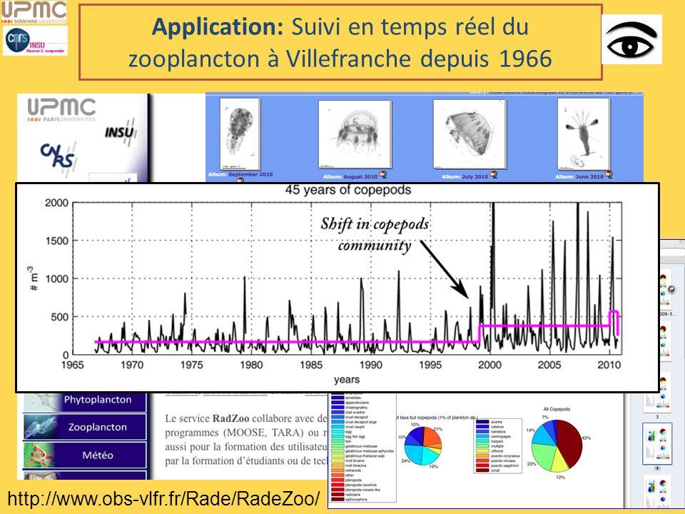 Application: Suivi en temps réel du zooplancton à Villefranche depuis 1966