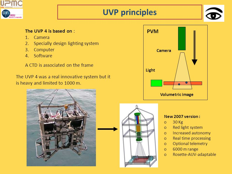 UVP principles PVM The UVP 4 is based on : Camera