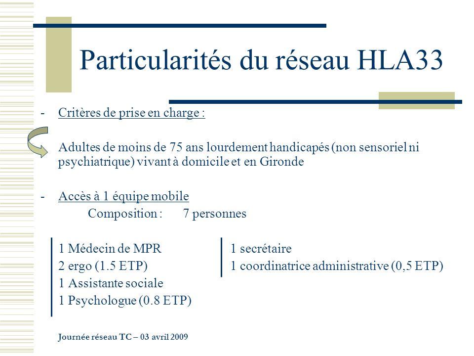Particularités du réseau HLA33