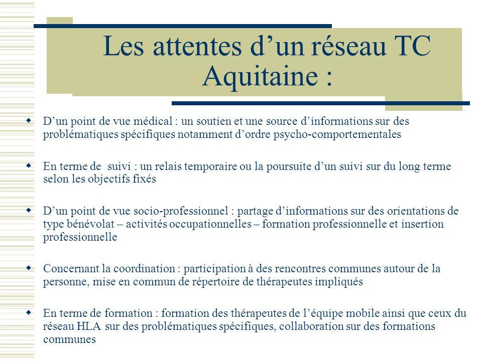 Les attentes d'un réseau TC Aquitaine :