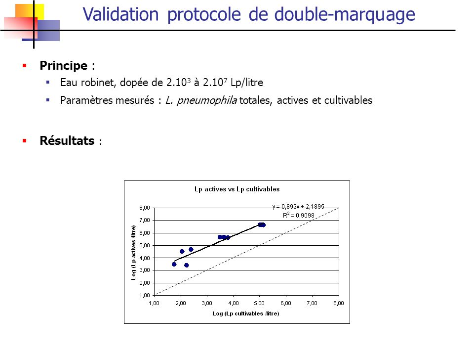 Validation protocole de double-marquage