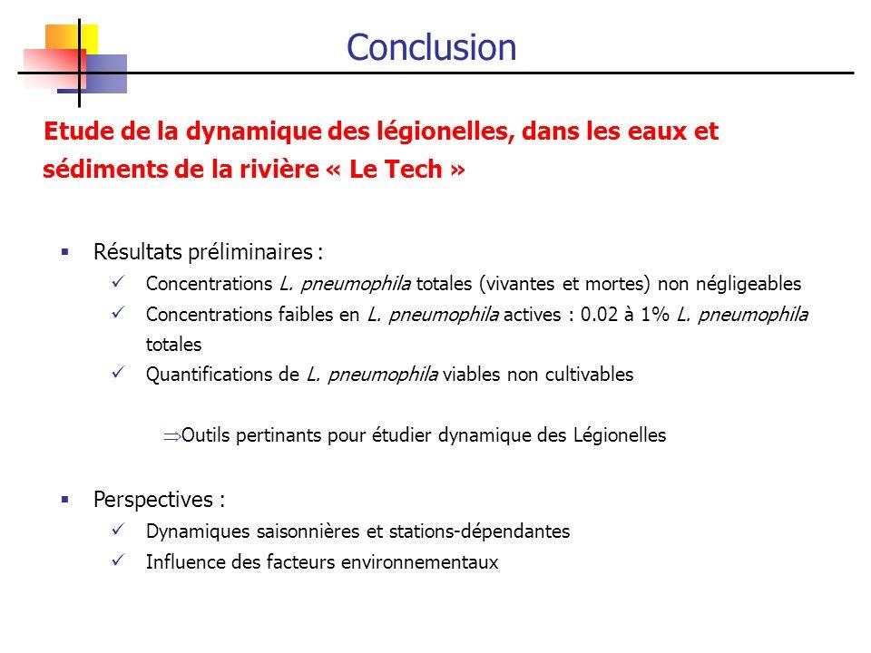 Conclusion Etude de la dynamique des légionelles, dans les eaux et sédiments de la rivière « Le Tech »