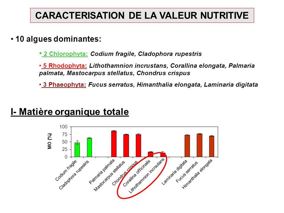 CARACTERISATION DE LA VALEUR NUTRITIVE
