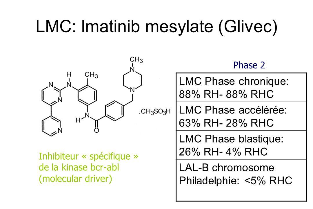 LMC: Imatinib mesylate (Glivec)