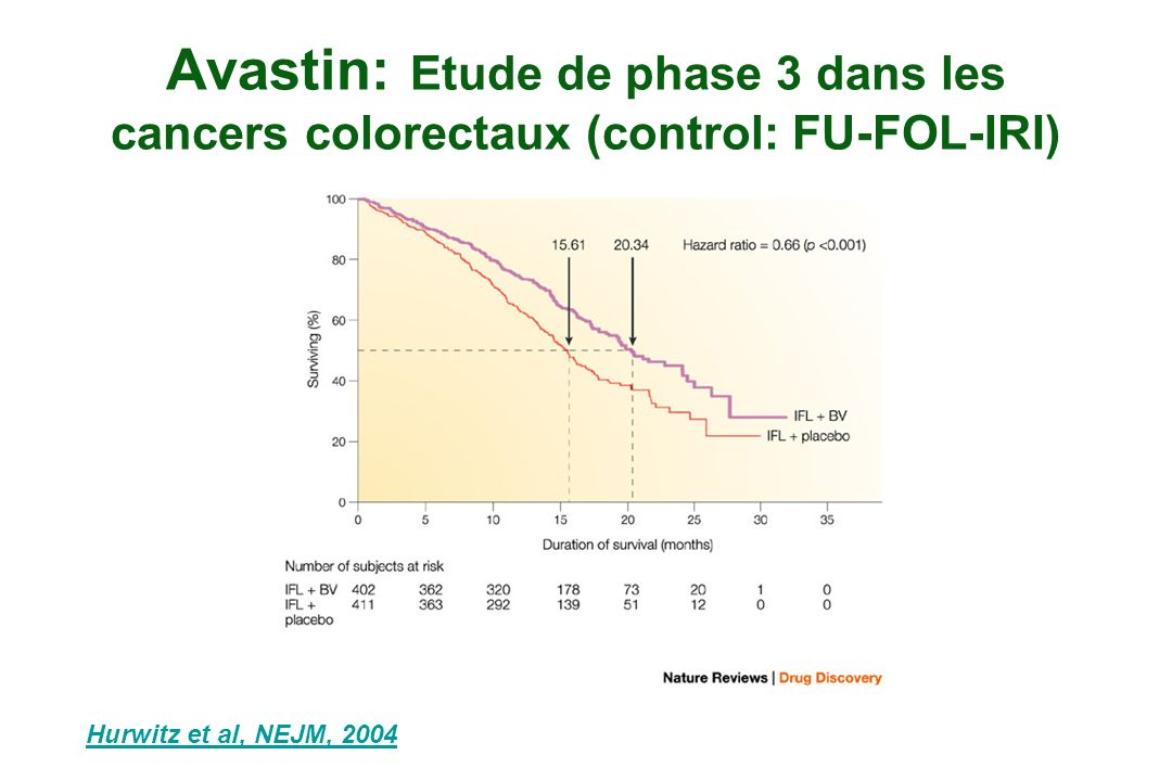 Avastin: Etude de phase 3 dans les cancers colorectaux (control: FU-FOL-IRI)