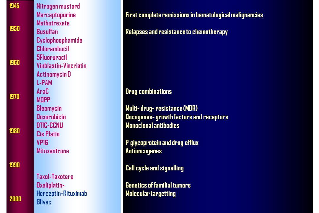 Vinblastin-Vincristin Actinomycin D L-PAM AraC MOPP Bleomycin