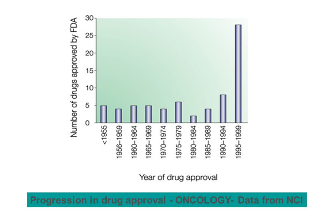 Progression in drug approval - ONCOLOGY- Data from NCI