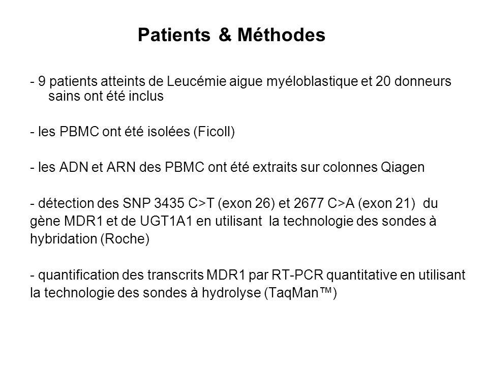 Patients & Méthodes- 9 patients atteints de Leucémie aigue myéloblastique et 20 donneurs sains ont été inclus.