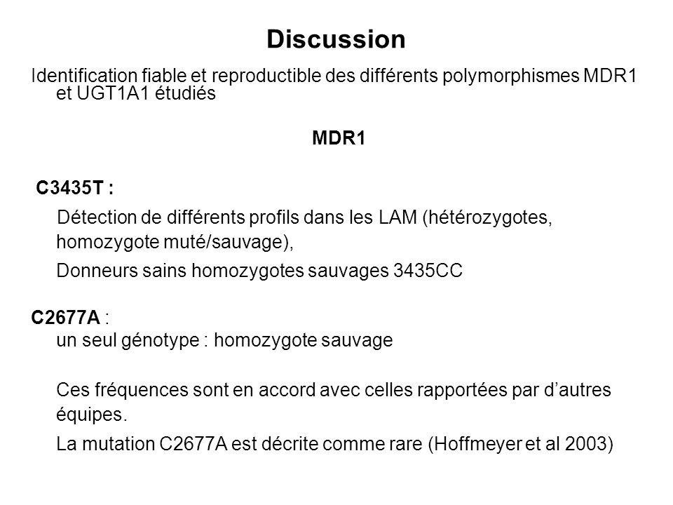 Discussion Identification fiable et reproductible des différents polymorphismes MDR1 et UGT1A1 étudiés.