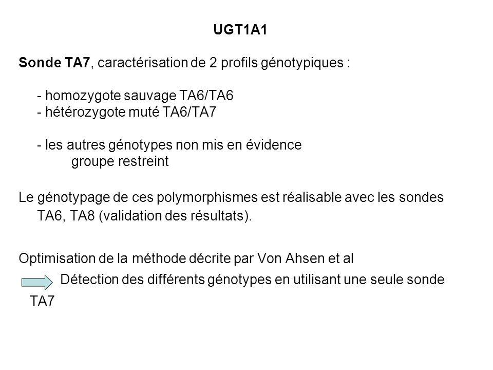 UGT1A1Sonde TA7, caractérisation de 2 profils génotypiques : - homozygote sauvage TA6/TA6. - hétérozygote muté TA6/TA7.