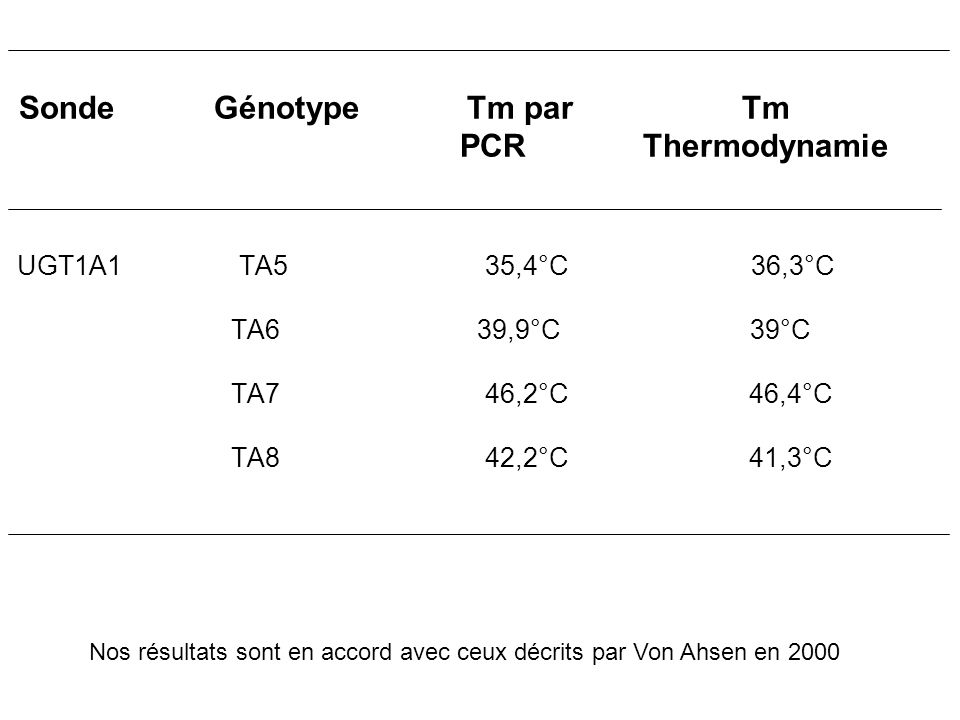 Sonde Génotype Tm par Tm PCR Thermodynamie