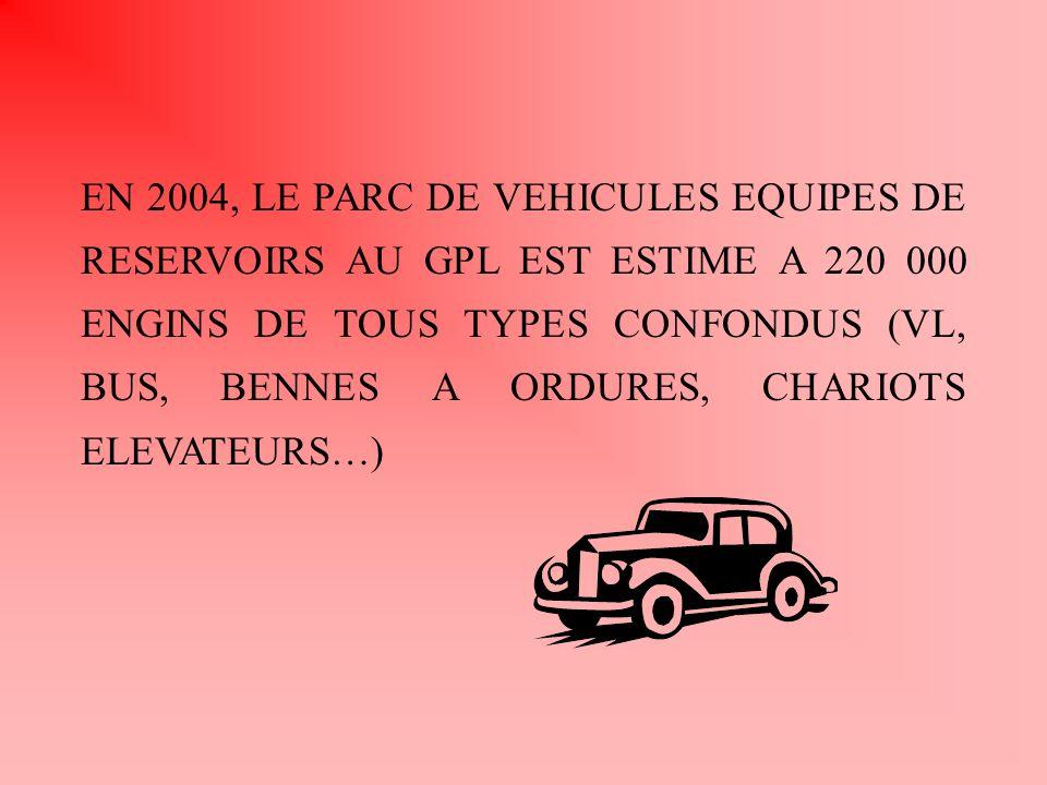 EN 2004, LE PARC DE VEHICULES EQUIPES DE RESERVOIRS AU GPL EST ESTIME A 220 000 ENGINS DE TOUS TYPES CONFONDUS (VL, BUS, BENNES A ORDURES, CHARIOTS ELEVATEURS…)