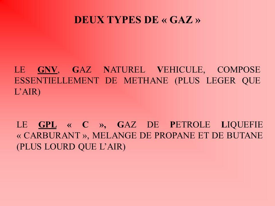DEUX TYPES DE « GAZ » LE GNV, GAZ NATUREL VEHICULE, COMPOSE ESSENTIELLEMENT DE METHANE (PLUS LEGER QUE L'AIR)