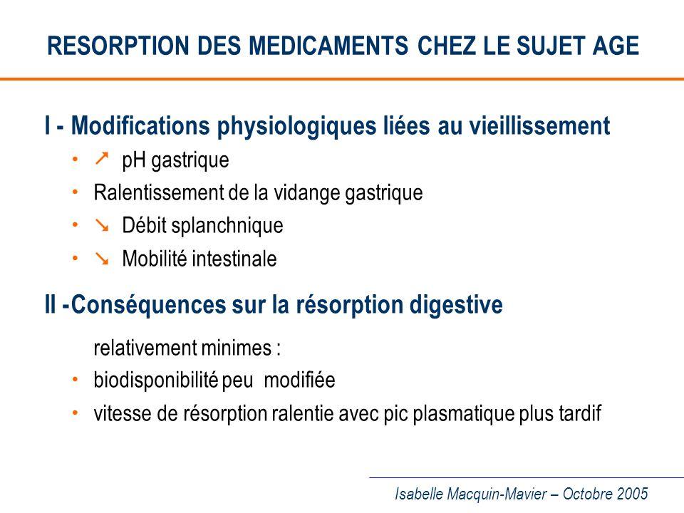 RESORPTION DES MEDICAMENTS CHEZ LE SUJET AGE