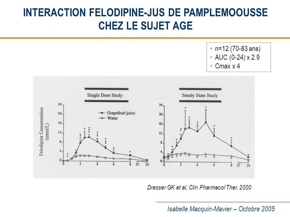 INTERACTION FELODIPINE-JUS DE PAMPLEMOOUSSE CHEZ LE SUJET AGE