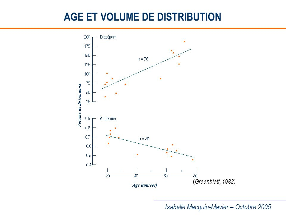 AGE ET VOLUME DE DISTRIBUTION