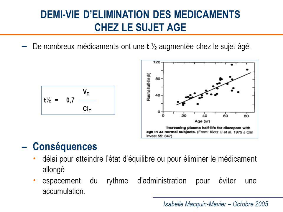 DEMI-VIE D'ELIMINATION DES MEDICAMENTS CHEZ LE SUJET AGE
