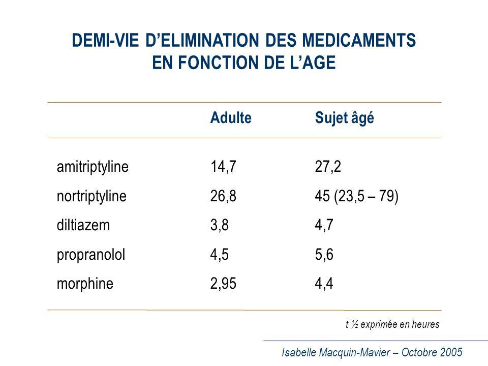 DEMI-VIE D'ELIMINATION DES MEDICAMENTS EN FONCTION DE L'AGE