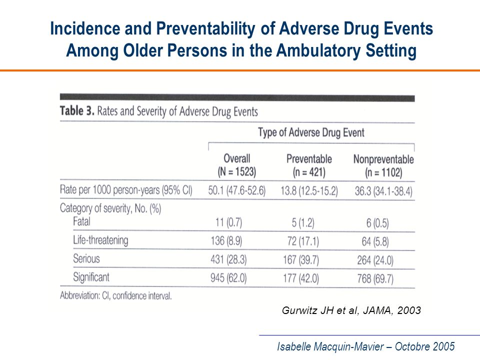 Incidence and Preventability of Adverse Drug Events Among Older Persons in the Ambulatory Setting