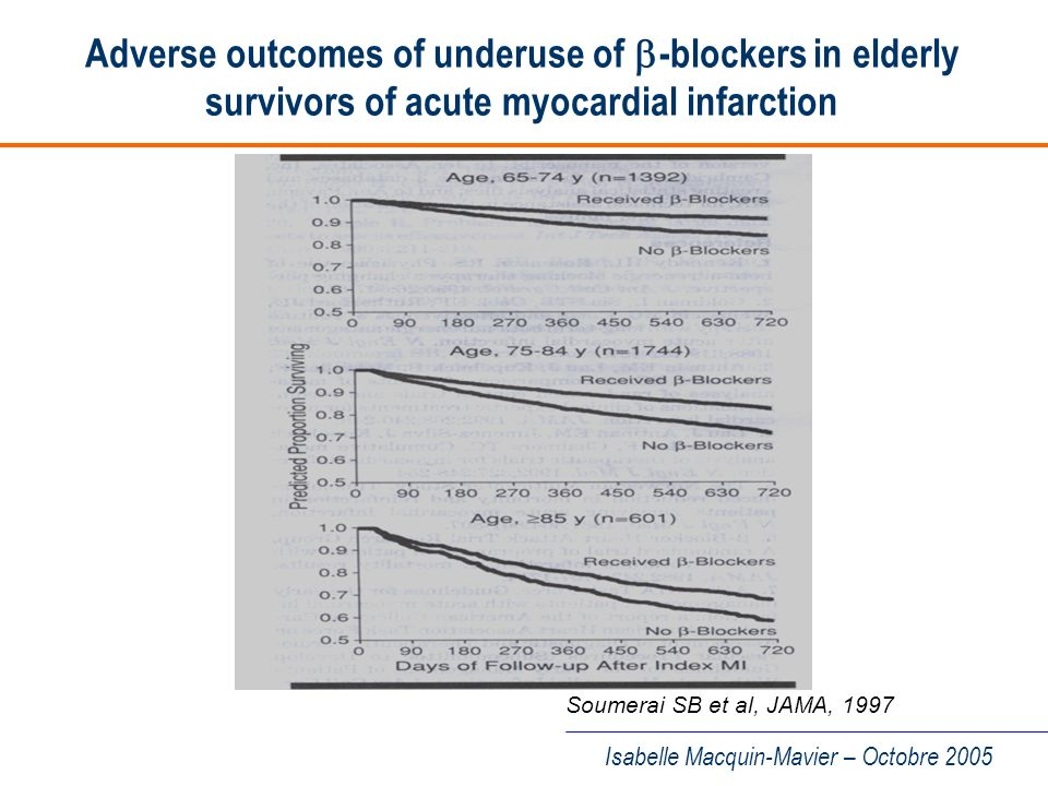 Adverse outcomes of underuse of b-blockers in elderly survivors of acute myocardial infarction