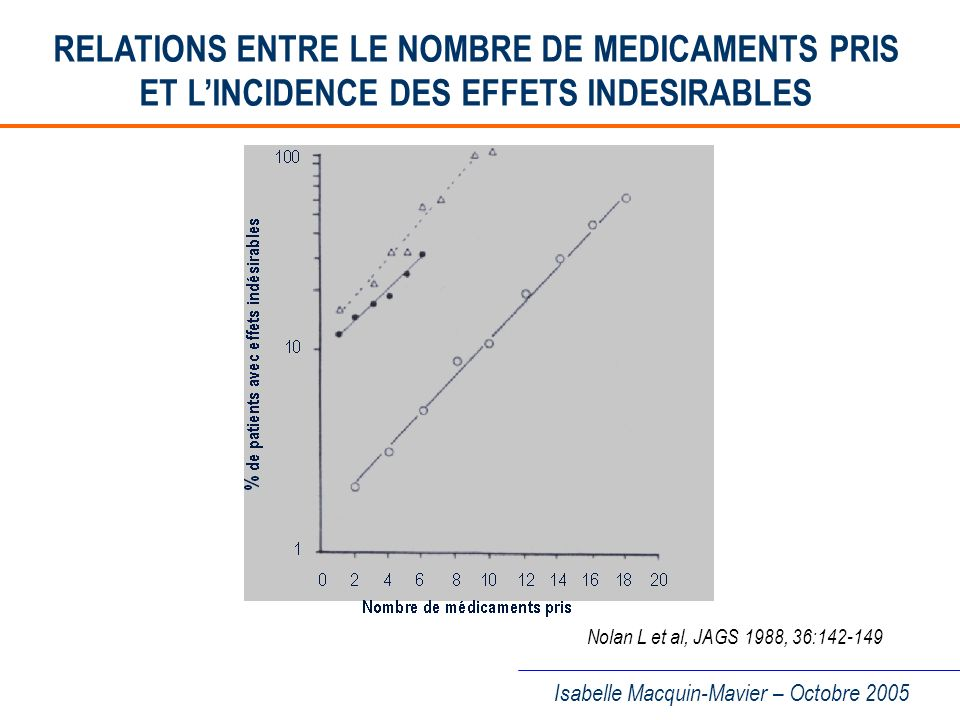 RELATIONS ENTRE LE NOMBRE DE MEDICAMENTS PRIS ET L'INCIDENCE DES EFFETS INDESIRABLES